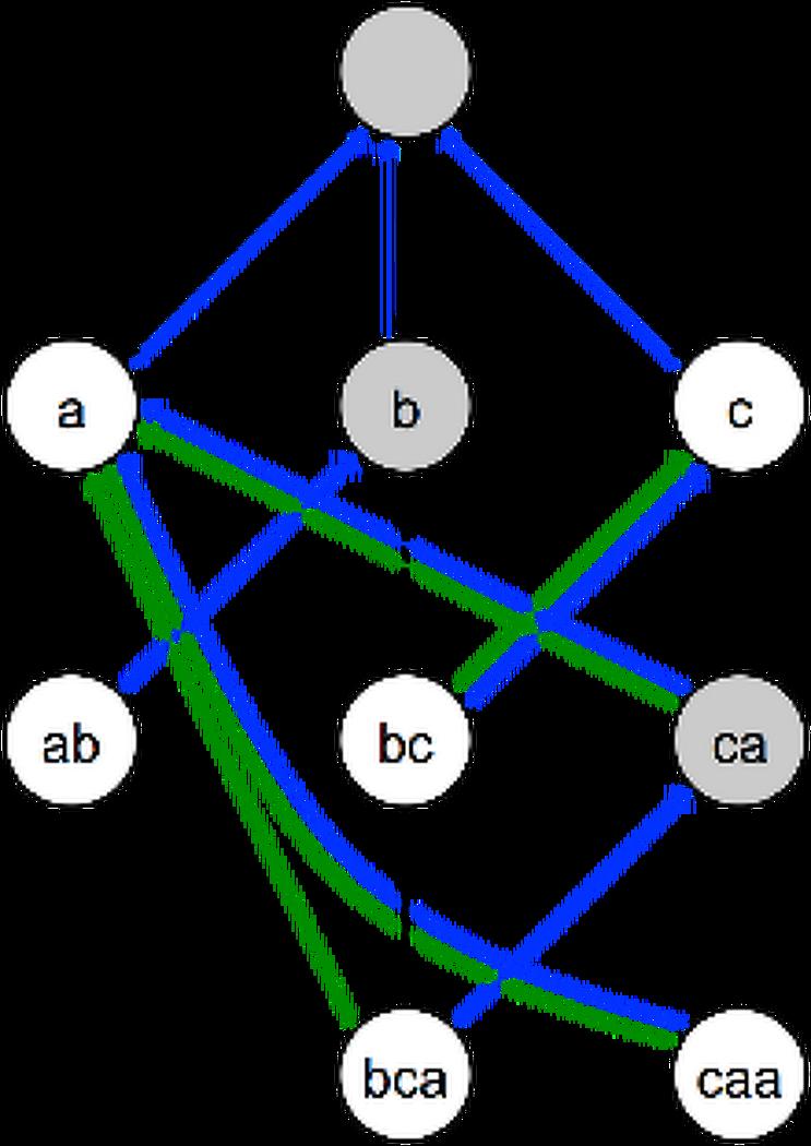 [스노트/Snort] 시그니처 룰 테이블 구조와 패턴 매칭 순서