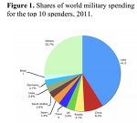 2011년 전세계 국방비: 1983조 (1조 7380억 달러) / 스톡홀름 국제 평화 조사 연구소 2012년 4월 발행