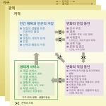MA의 개념적 체계