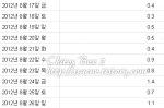 구글 애드센스 광고별 다른 맞춤 채널 설정으로 높아진 클릭률.?