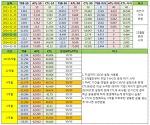 [파워미터] WKO+의 PMC 차트 CTL/ATL 초기값 설정