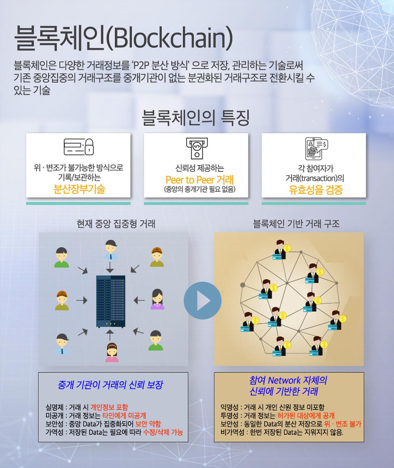 SK주식회사 C&C 블록체인(Blockchain), The technology of trust.