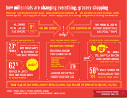 How Millennials Are Changing Everything: grocery shopping
