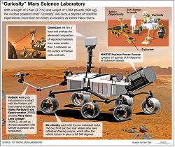 무인 화성탐사선 큐리오시티 (Curiosity) 관련 동영상 모음