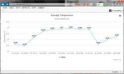 라즈베리파이2에서 php을 이용하여 온도 저장으로 그래프로 출력하기.