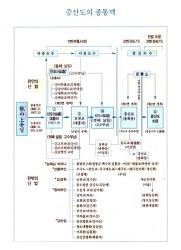 증산 상제님의 종통, 진법과 난법, 의통인패 해인 전수 (3)