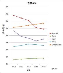 나라별 1인당 국내총생산 비교. GDP per Capita - 한국 호주 중국 일본 미국