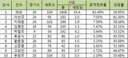 [리뷰] 뜬금없고 뒤늦은 2014~15 V리그 중간결산