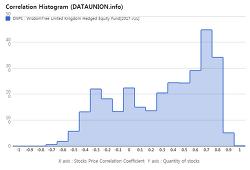 WisdomTree United Kingdom Hedged Equity Fund $DXPS Correlation Histogram