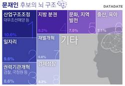 [보도] 19대 대선후보 공약 토픽 및 키워드맵 비교