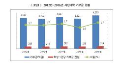 <대교연 통계> 기부금