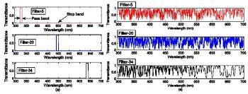 랜덤, 수학으로 풀어낸 나노급 분광기 기술