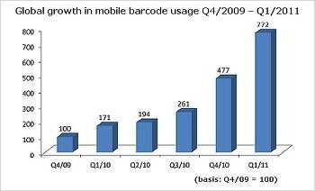 QR코드 관련 2011년 3분기 글로벌 통계