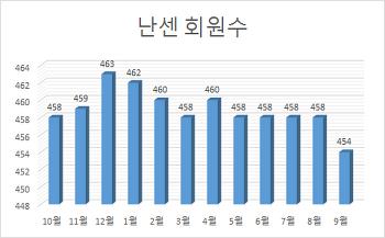 9월 재정현황과 회원수 및 후원현황