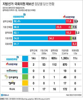 ■그림으로 보는 6.13 지방선거 결과■