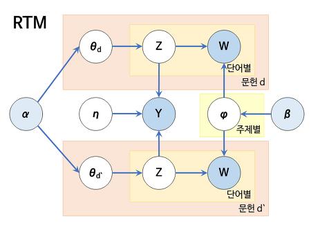 [토픽 모델링] Relational Topic Model