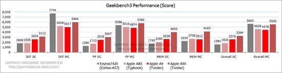 애플 A9, A9X CPU 성능 분석. (Geekbench3) (update 2015.12.07.)