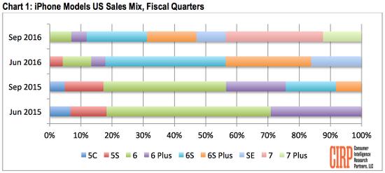 혁신 없다는 아이폰7, 아이폰7플러스 출시 2주만에 전체 판매량 43%로 날개 돋힌듯 팔려