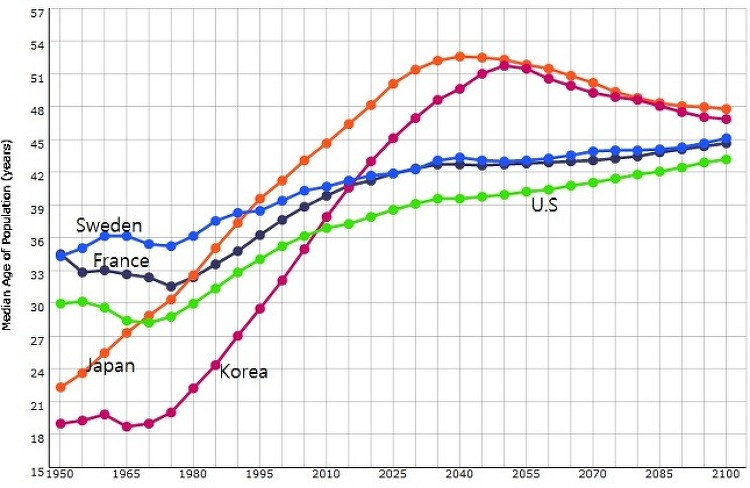 2015년 한국의 중위연령(Median Aging)은 40세를 넘겼다.