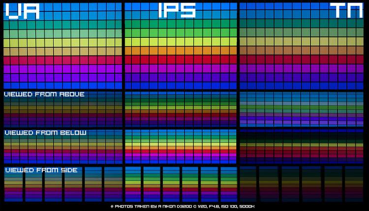 모니터 패널비교 IPS VA TN