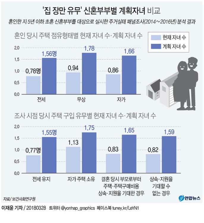 '집 장만 유무' 신혼부부별 계획자녀 비교