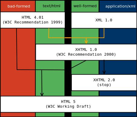 HTML 역사 도표