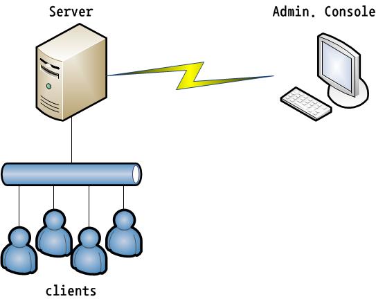Server vs Admin console