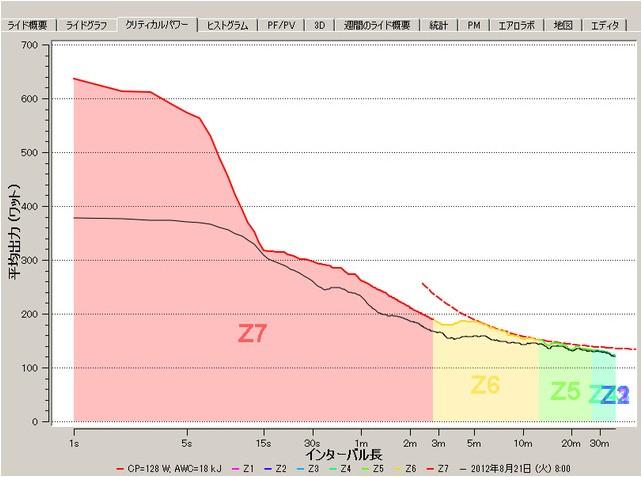색상) 파워탭 검은선) 파워캘 그래프