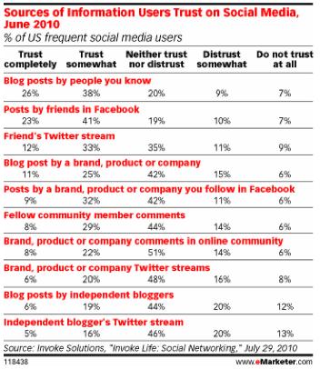 소셜 미디어를 통한 정보 습득 원천에 따른 신뢰도를 조사