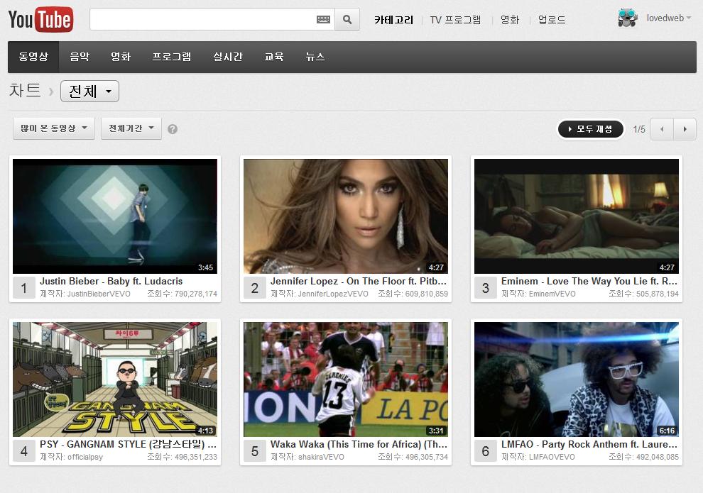 강남스타일 유튜브 조회수 4위 진입. 20일이면 유투브 조회수 3위도 가능