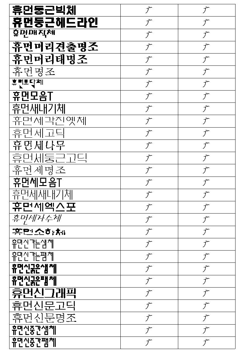 한/글/ 2005에서 구결 문자 표기 6