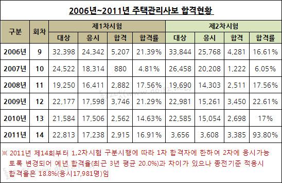 2006년 ~ 2011년 주택관리사보 합격현황
