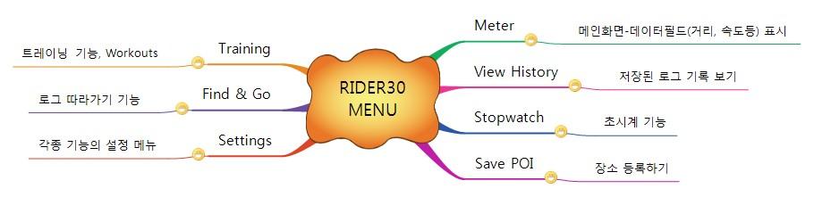 RIDER30의 상위 메뉴 7가지