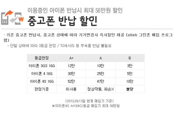 KT 아이폰 보상판매 등급과 금액