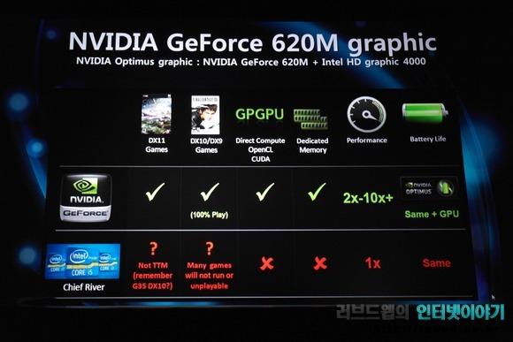 젠북 프라임 UX32VD는 인텔 HD 그래픽스 4000과 지포스 GT 620M 1GB 듀얼 그래픽