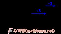 정수의 덧셈 1