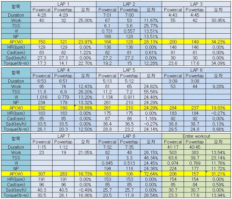 Powercal vs Powertap 파워미터 데이터 비교 - 실내 로라