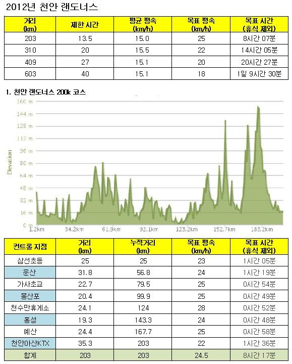 2012년 천안 랜도너스 대회 코스별 라이딩 계획