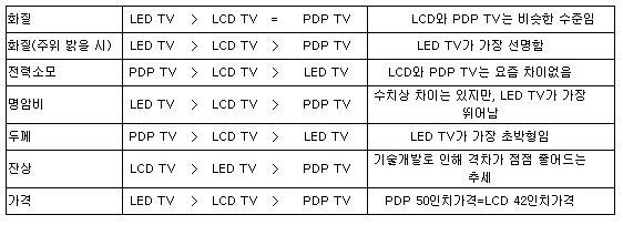 꿈이룸99  LCD,LED 차이점과 장단점? - Daum 카페