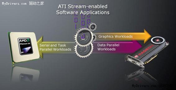 AMD 처음으로 x86 프로세서 OpenCL 범용컴퓨팅 개발 플랫폼 발표