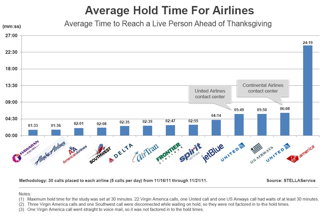 어떤 항공사가 기다리게 만드나? (자료: STELLAService)