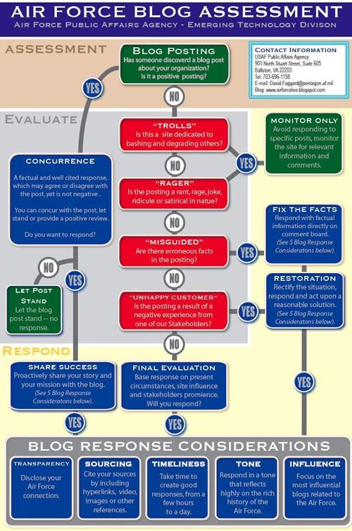 미 공군의 소셜 미디어 대응 가이드라인