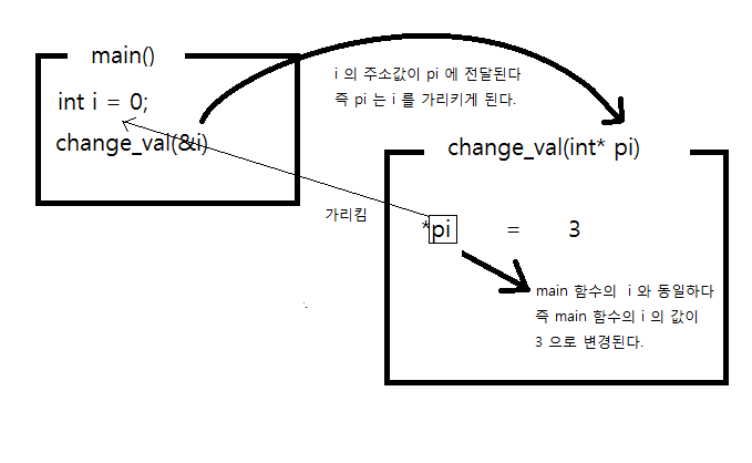 how to change a characer to int c