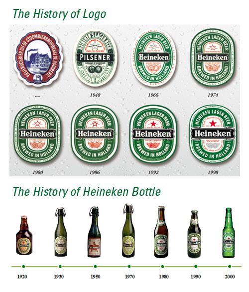 하이네켄 로고 와 병 디자인의 역사
