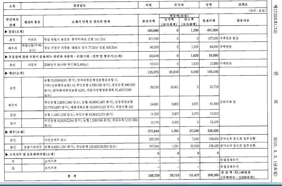 김태호 총리내정자 재산신고내역