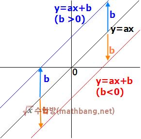y=ax+b 그래프