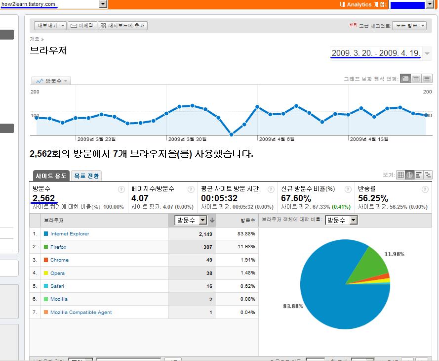 구글 통계 분석 툴을 이용해 아라의 영어 제대로 배우기의 방문자 웹브라우저 조사 - 한달치