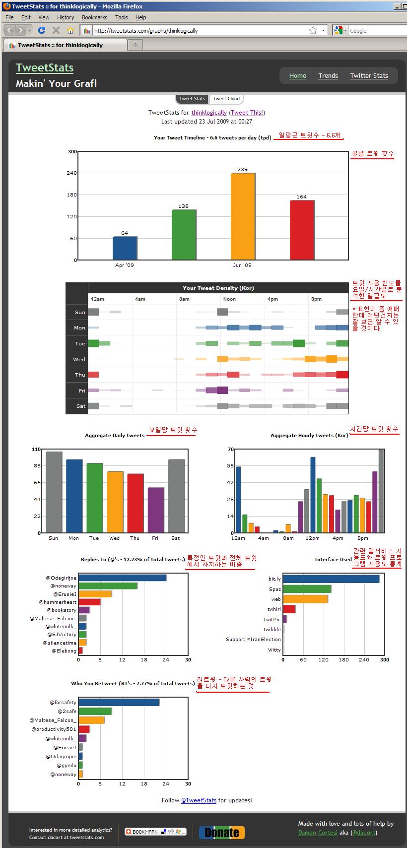 TweetStats의 트윗 통계 서비스 화면 http://tweetstats.com/graphs/thinklogically 에서 화면 캡처