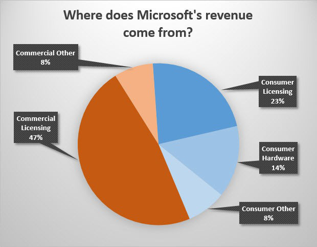 ms revenue