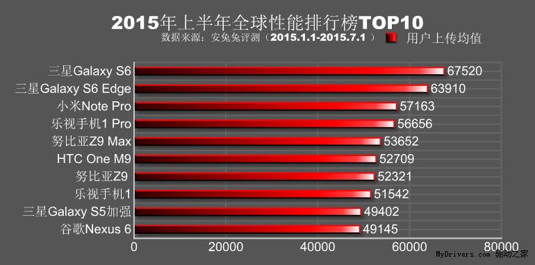 안투투, 스마트폰 순위, 스마트폰, ANTUTU, IT, 리뷰, 이슈, 갤럭시S6, 갤럭시S6 엣지, 넥서스6, HTC ONE M9, 샤오미 노트 프로
